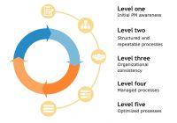 47 Nội dung trong quản lý dự án