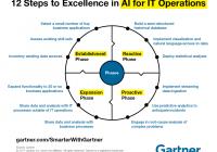 AIOps là gì và tác động đến tương lai của bộ phận IT trong doanh nghiệp?