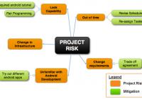 Các Loại Rủi Ro Của Dự Án
