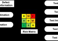 Quản lý rủi ro trong lập kế hoạch kiểm thử