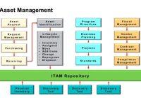 Quản lý tài sản CNTT (IT) là gì?