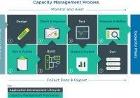 Quản lý năng lực IT – IT Capacity Management