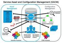 Quản lý cấu hình IT – IT Configuration Management