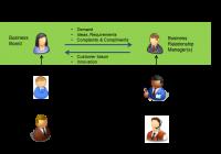 ServiceDesk Plus – Công cụ quản lý yêu cầu và tài sản cntt