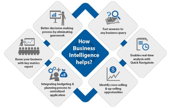 Business Intelligence là gì?