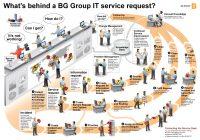 Quản lý yêu cầu dịch vụ IT – IT Service Request Fulfillment Management