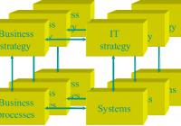 4 Giai đoạn ứng dụng công nghệ thông tin trong doanh nghiệp