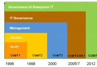 Khuôn mẫu COBIT về kiểm soát nội bộ