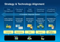 Chiến lược ứng dụng CNTT với nền tảng thứ 3