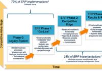 Bảy quy tắc vàng triển khai hệ thống ERP dành cho chuỗi bán lẻ