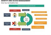 Quản lý truy cập IT – IT Access Management