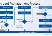 Quản lý sự cố IT – IT Incident Management