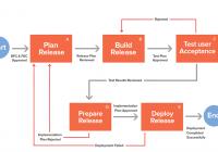 Quản lý phát hành & Triển khai IT – IT Release and Deployment Management